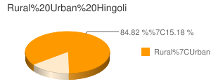 Hingoli census population